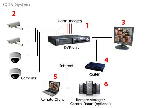 security camera wiring options
