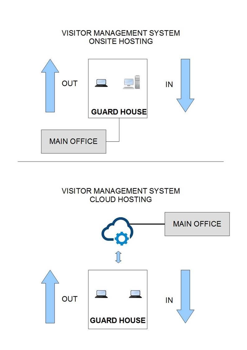 Online / cloud based Visitors Management System (VMS) singapore