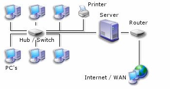 Small New Office Network Setup Office Server Setup Office Network And It Setup File Sharing Setup